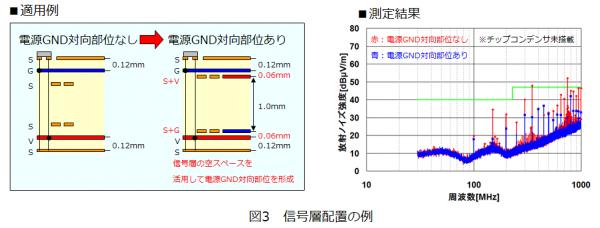 図3 信号層配置の例