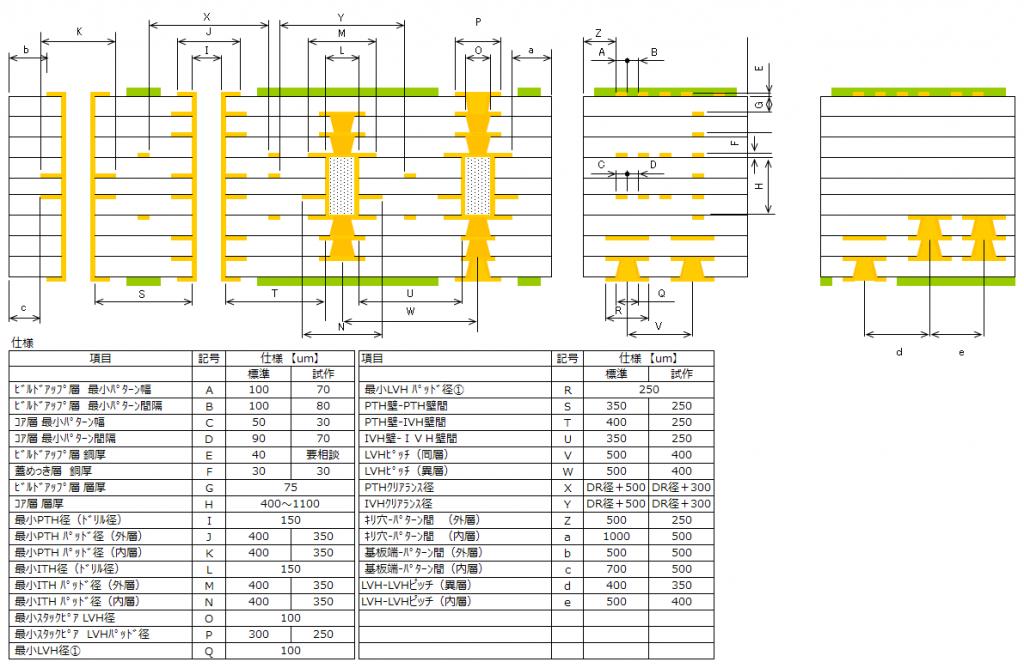 図3.ビルドアップ設計仕様(例)