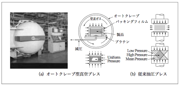 図1「オートクレーブ型真空プレス」の原理