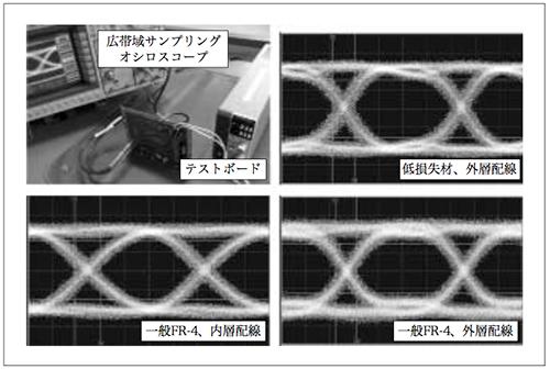 図3 実機評価例(10Gbps差動シリアル伝送)