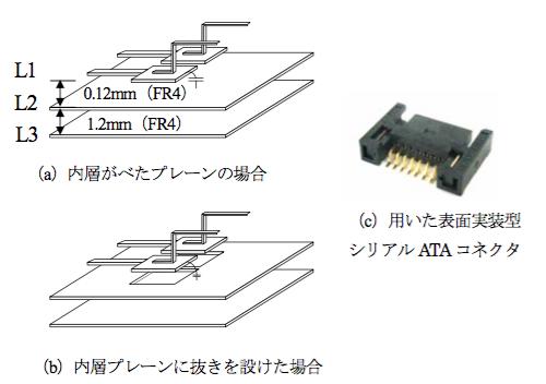 図2 評価基板のコネクタ実装部位の模式図