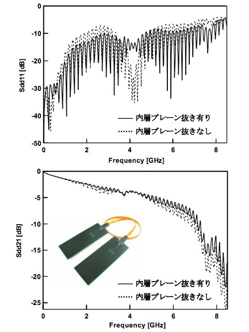 図4 反射・伝送損失測定結果