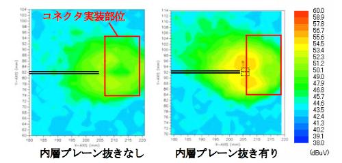 図5 コネクタ近傍の磁界強度(周波数1.5GHz)