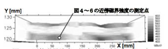 図2 近傍磁界強度の測定結果(表1のNo.4)