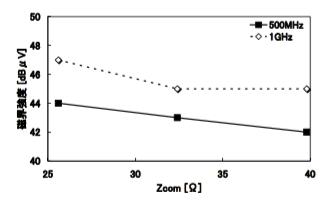 図4 差動配線のZcomとプレーン上の磁界強度