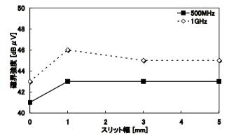 図5 スリット幅とプレーン上の磁界強度