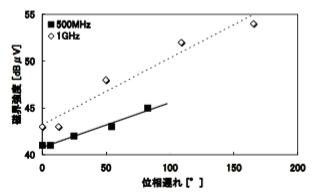 図6 差動信号の位相遅れとプレーン上の磁界強度