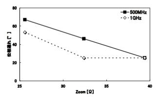 図7 差動配線の Zcom と差動信号の位相遅れ
