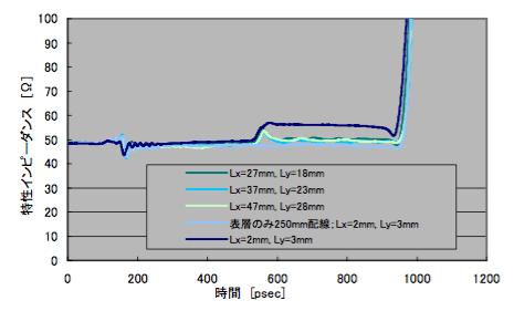 図2 Lx,Ly変化とポート1のTDR