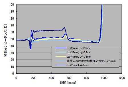 図3 Lx,Ly変化とポート2のTDR