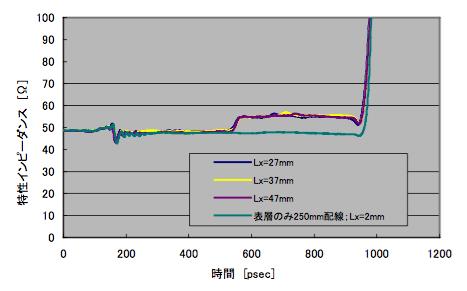 図4 Ly=3mm固定、Lx変化とTDR(ポート1)