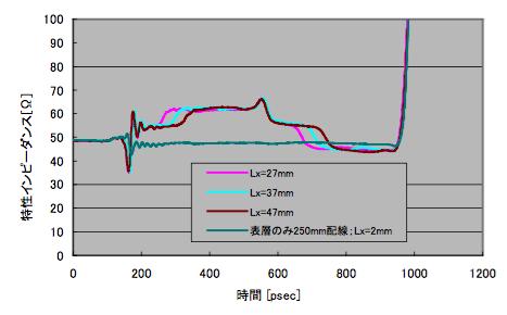 図5 Ly=3mm固定、Lx変化とTDR(ポート2)