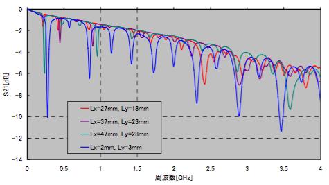図6 Lx,Ly変化とS21