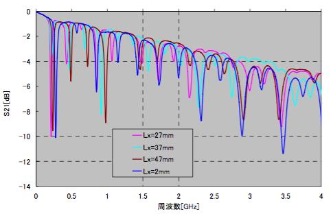 図7 Ly=3mm一定、Lx変化とS21