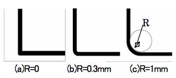 図2 曲げ部分の拡大図(曲げ角度90°の場合)