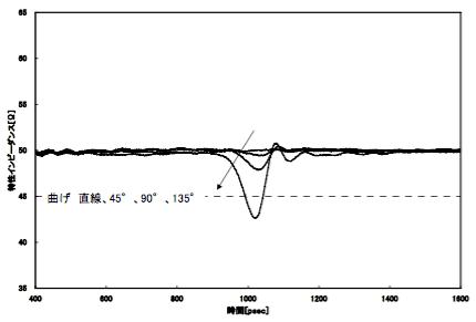 図4 R=0における曲げ角度と特性インピーダンス