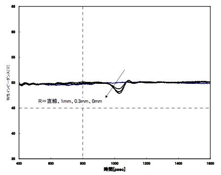 図5 90度曲げにおける丸みと特性インピーダンス