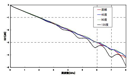 図6 R=0における曲げ角度とS21