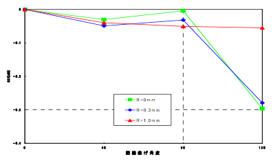 図7 丸み毎の曲げ角度とS21の関係
