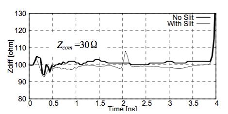 図2 スリットの有無に対するTDR 測定結果