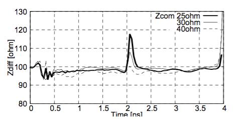 図3 Zcom変化とTDR 測定結果