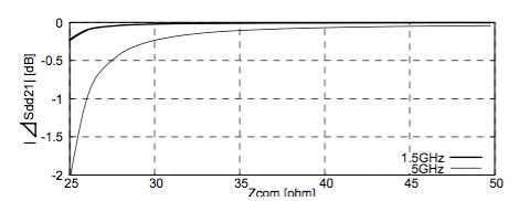図5 Zcom 変化に対する⊿Sdd21 計算結果