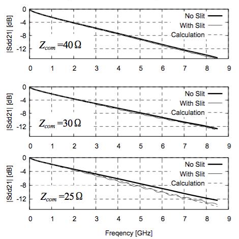 図6 Sdd21 の実測値と計算値