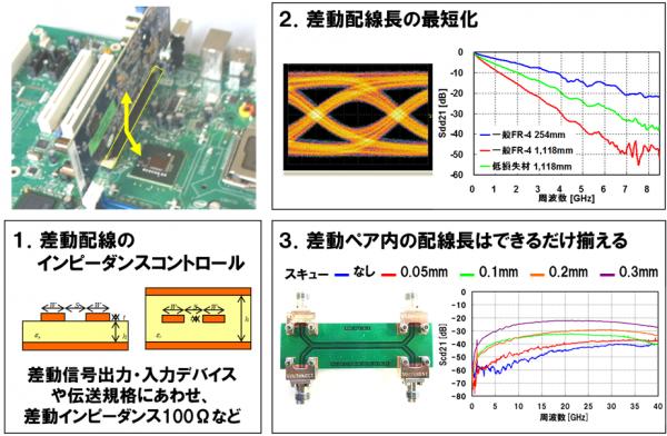 図1 高速シリアル伝送対応設計の3つの基本