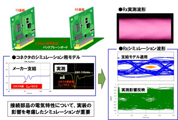 図2 接続部品の影響