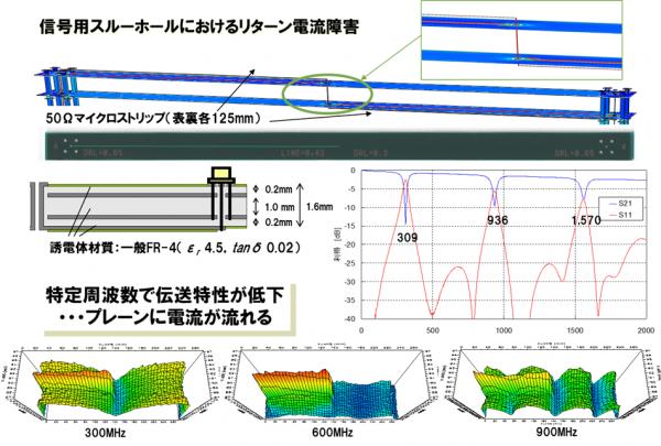 図2 リターン電流経路の影響