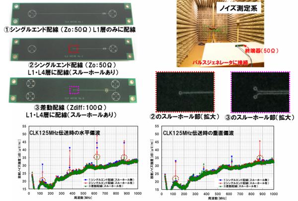 図4 差動信号リターンパス用ビアの効果